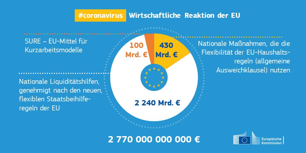 Corona Maßnahmne EU Kommission